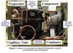 Basic Refrigeration System