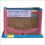 Model of Slow Sand Filter
